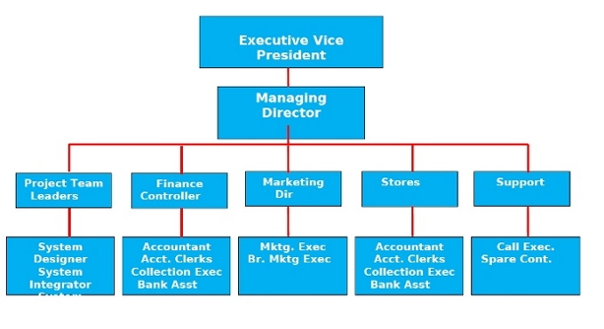 management and the board ¥ Private company directors are looking to their governance processes and controls executives with vast experience in private company governance. We wish to especially thank the one on record: You have the management structure and com - mittees like a public company, but the focus is on.